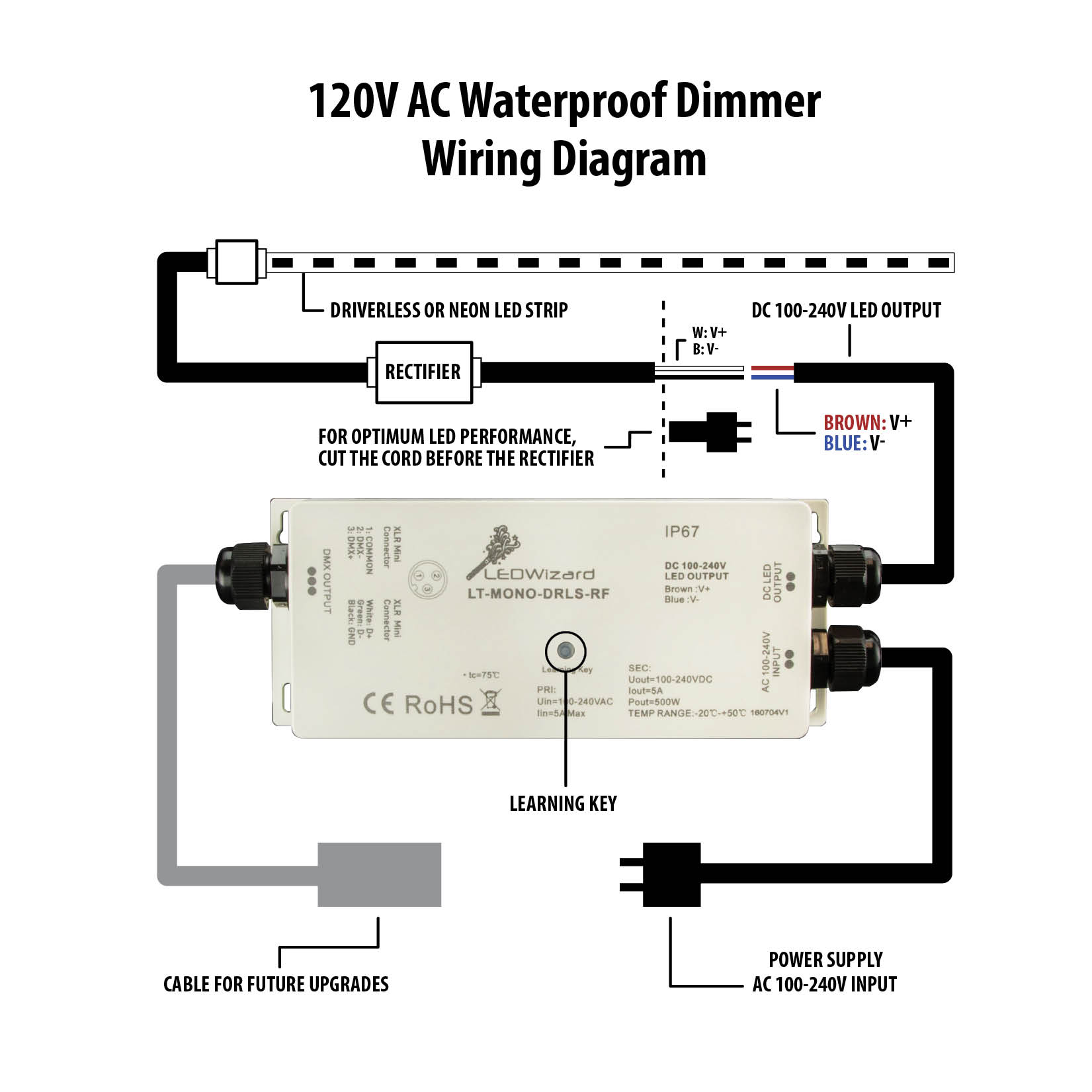 120v ac waterproof dimmer receiver rh solidapollo com T8 LED Wiring Diagram Basic LED Wiring