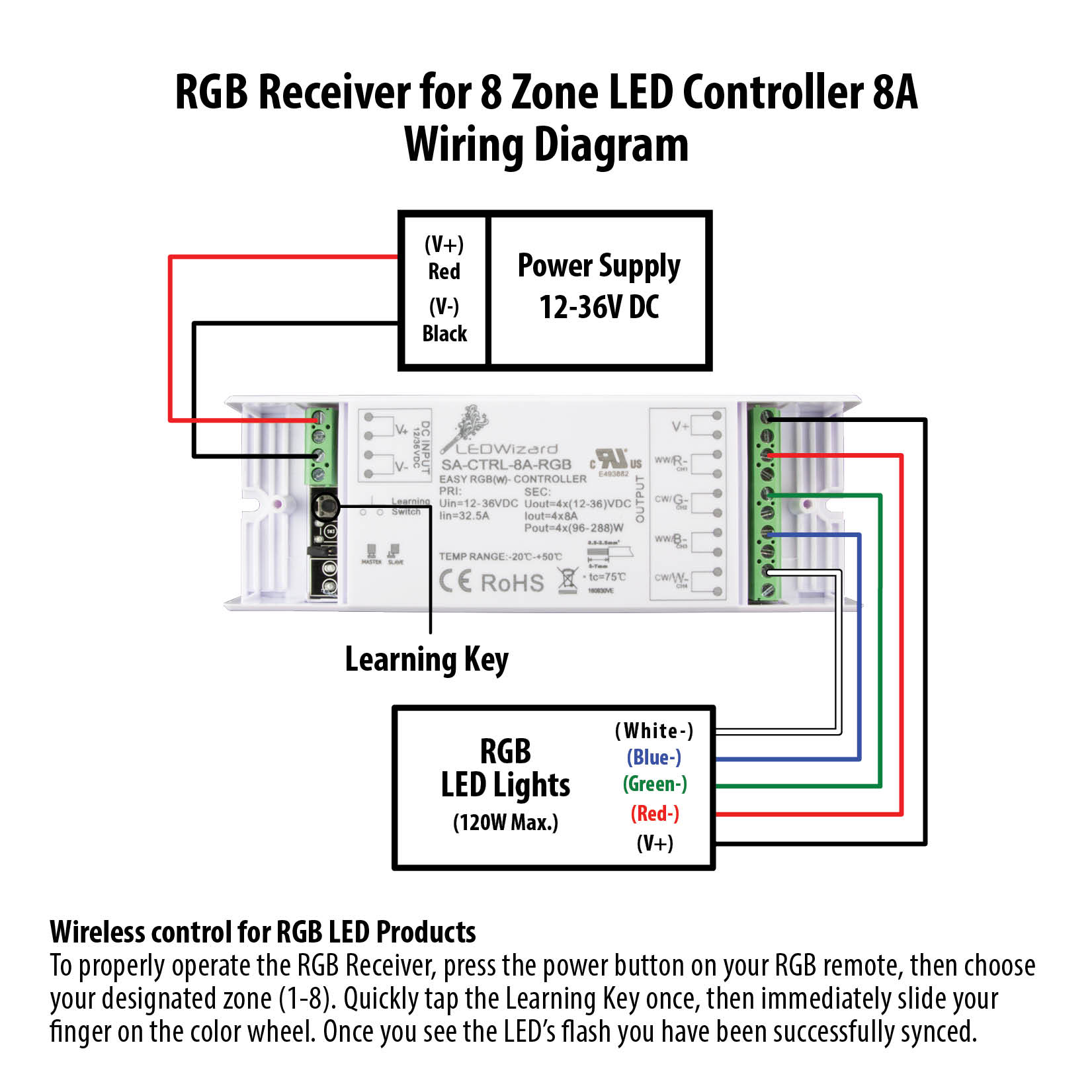 Receiver for 8 Zone LED Controller 8A