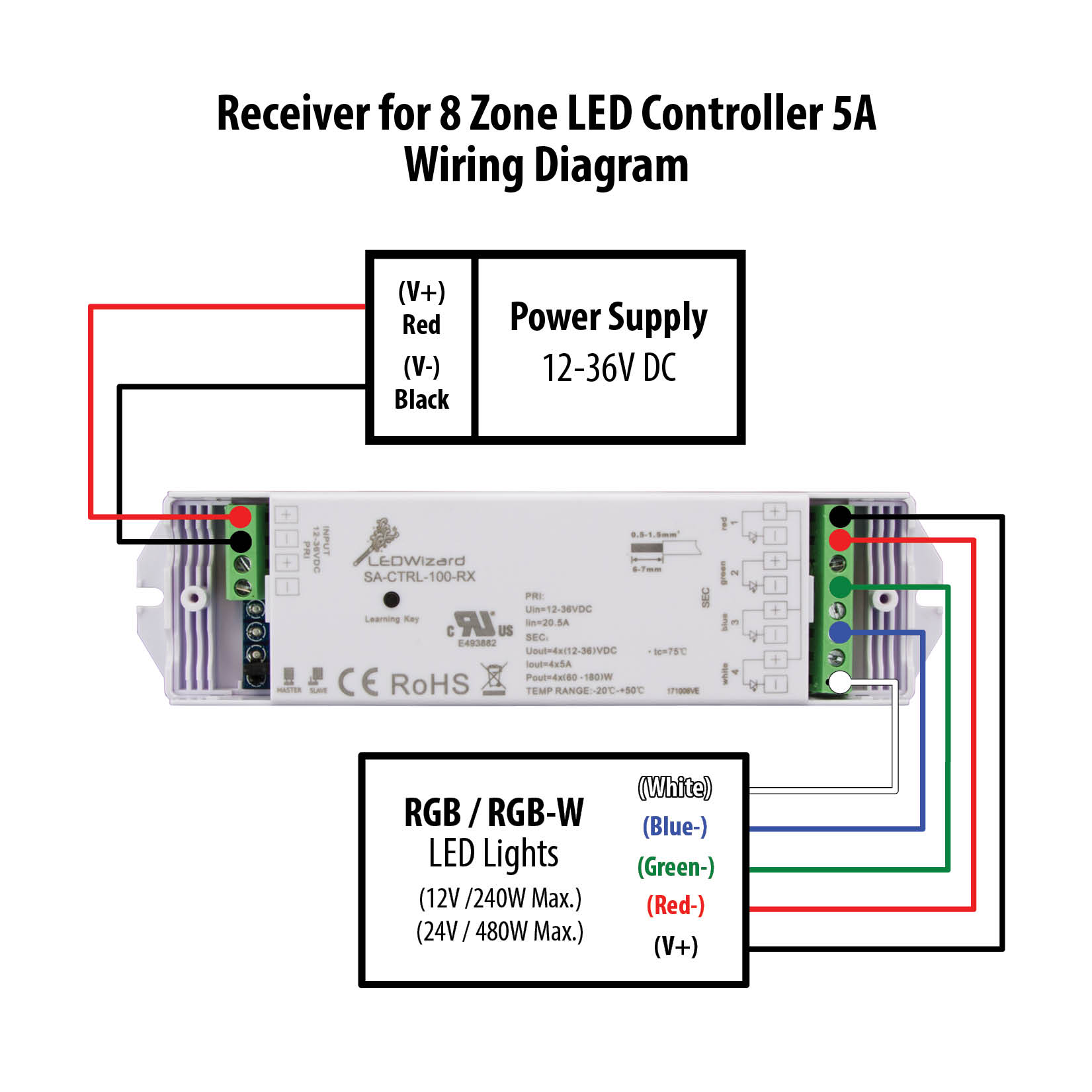 8 Zone RGB Controller/Receiver Manual