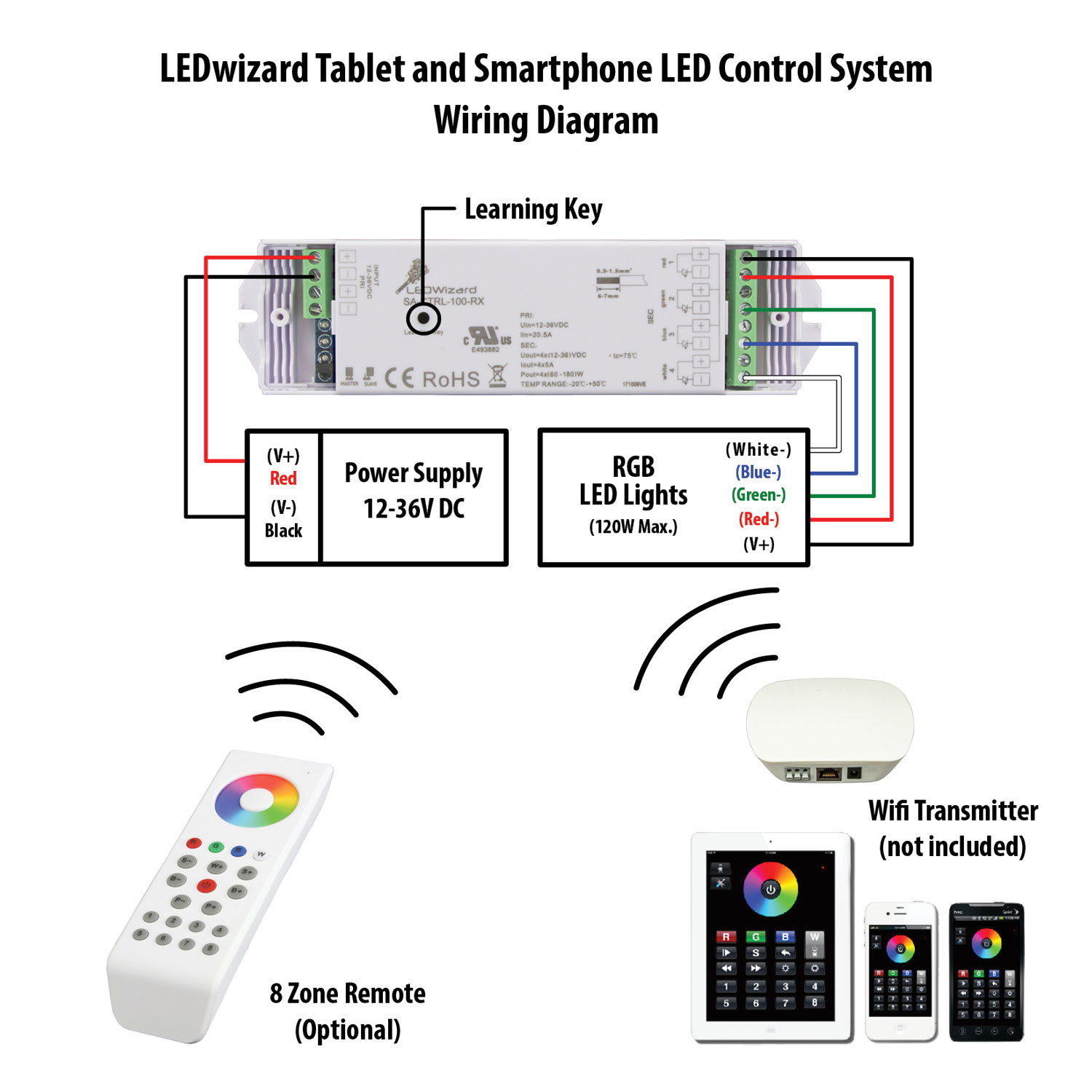 Ledwizard Optional Receiver Led Controller Wiring Diagram Customers Questions And Answers