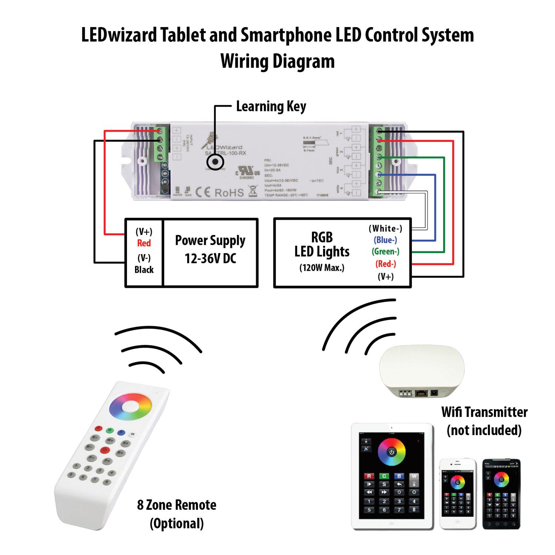 LEDWizard Optional receiver