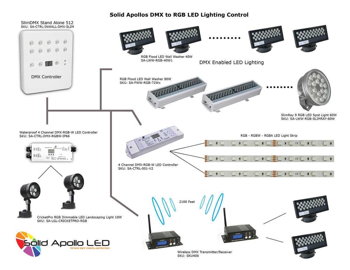 Diagram In Addition Wiring Led Strip Lights Furthermore Rgb Led Driver